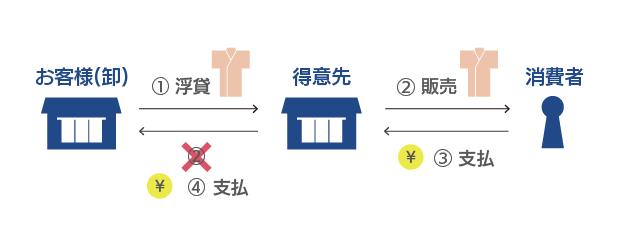 muromachi_ukigashi