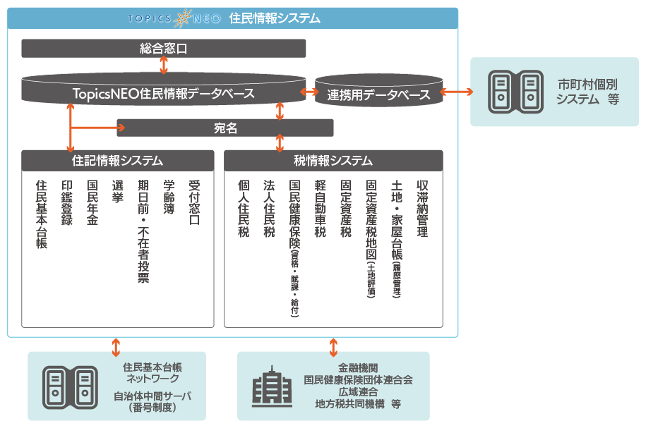 topicsneo_jyumin_system