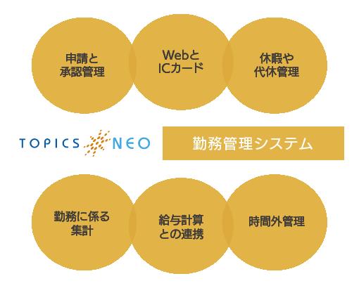 topicsneo_kinmu_feature