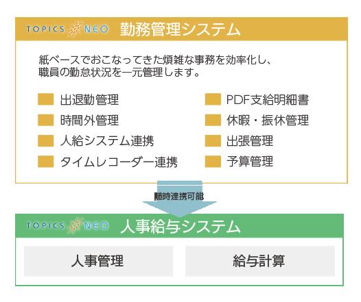 topicsneo_kinmu_system