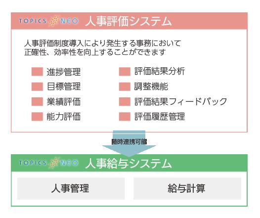 topicsneo_hyoka_system